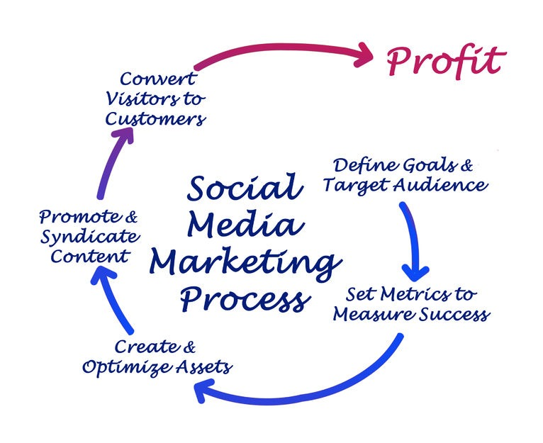 Social Media Marketing Twin Falls Idaho
