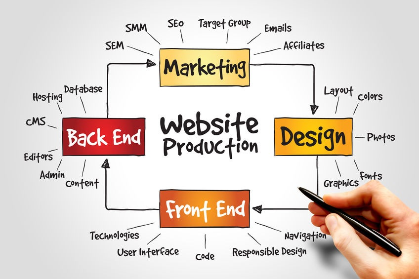 Website production Twin Falls Idaho